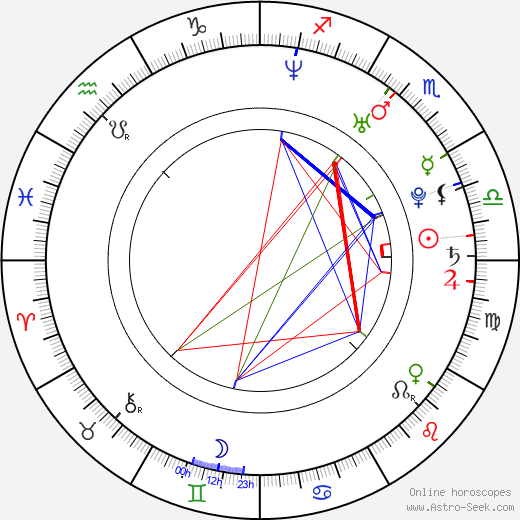 Zachary Levi birth chart, Zachary Levi astro natal horoscope, astrology