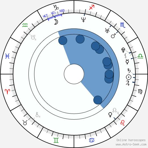 Zuzana Vejvodová wikipedia, horoscope, astrology, instagram