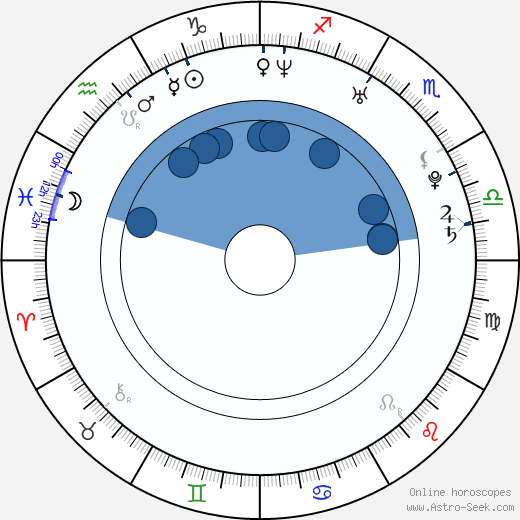 Alan Badoev wikipedia, horoscope, astrology, instagram