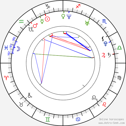 Alan Badoev astro natal birth chart, Alan Badoev horoscope, astrology
