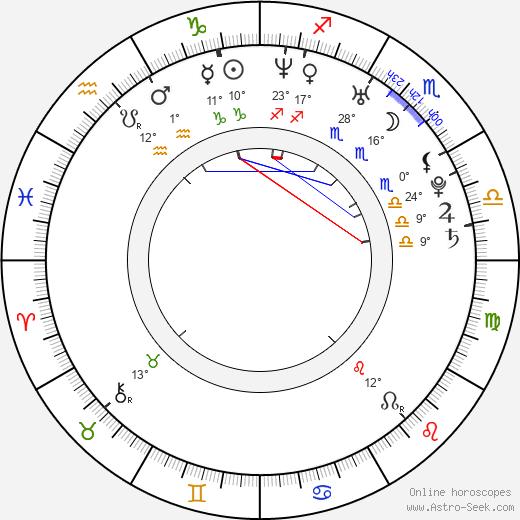 Alejandro Fadel birth chart, biography, wikipedia 2019, 2020