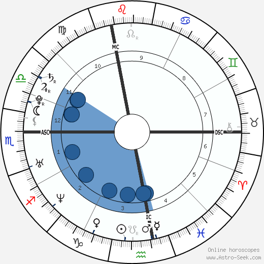 Allegra Gucci wikipedia, horoscope, astrology, instagram