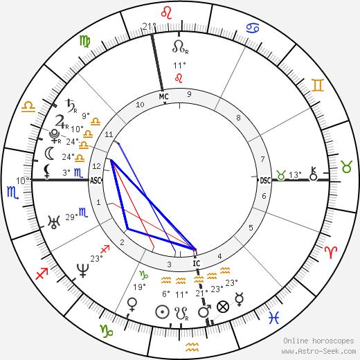 Allegra Gucci birth chart, biography, wikipedia 2019, 2020