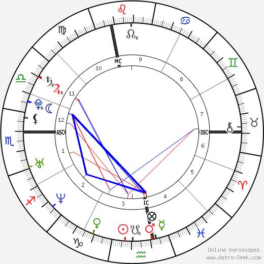 Allegra Gucci astro natal birth chart, Allegra Gucci horoscope, astrology