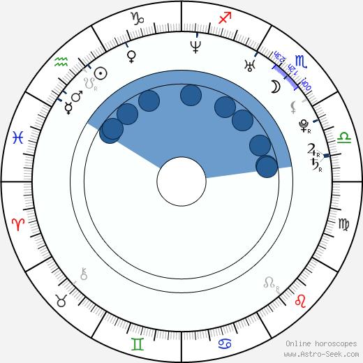 Baron Vaughn Becker wikipedia, horoscope, astrology, instagram