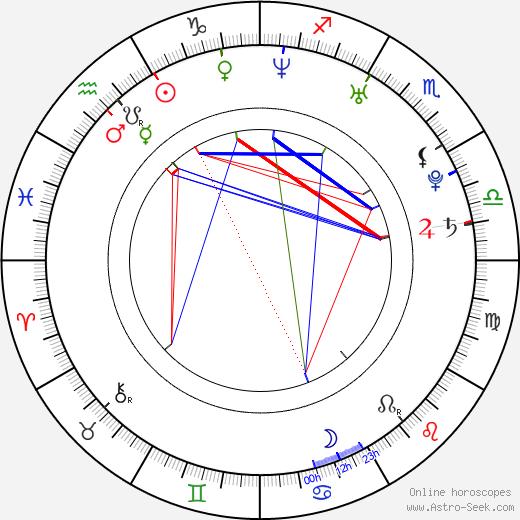 Bitsie Tulloch birth chart, Bitsie Tulloch astro natal horoscope, astrology