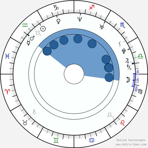 Brandon Henschel wikipedia, horoscope, astrology, instagram