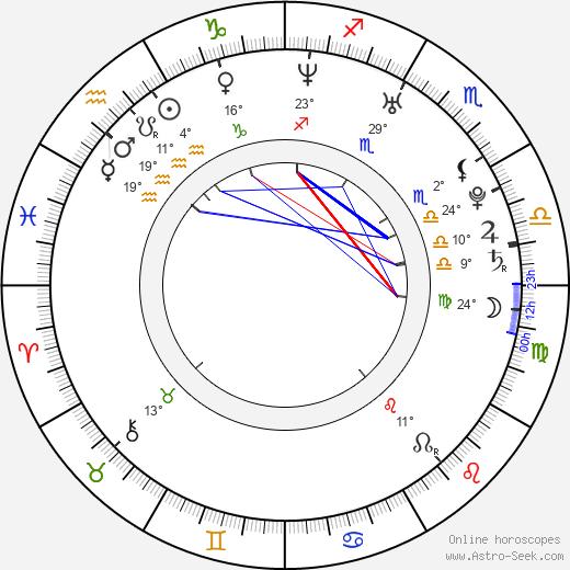 Brandon Henschel birth chart, biography, wikipedia 2020, 2021