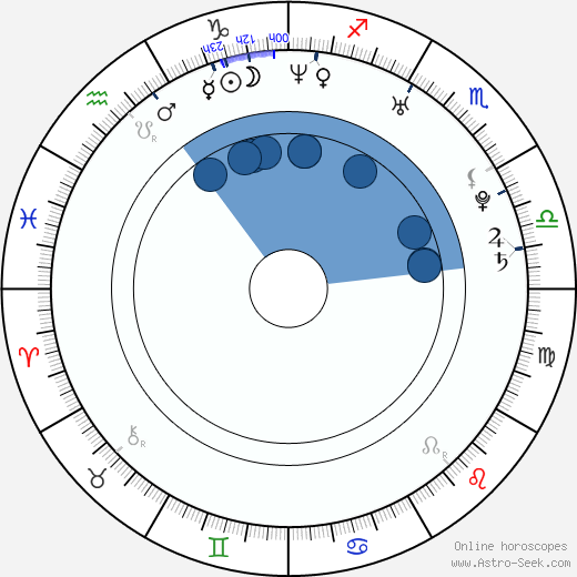Brooklyn Sudano wikipedia, horoscope, astrology, instagram