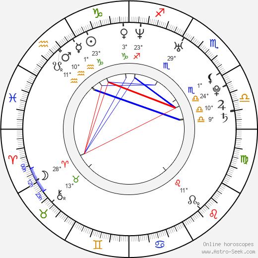 Casey Dacanay birth chart, biography, wikipedia 2020, 2021