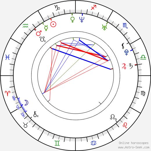 Casey Dacanay birth chart, Casey Dacanay astro natal horoscope, astrology