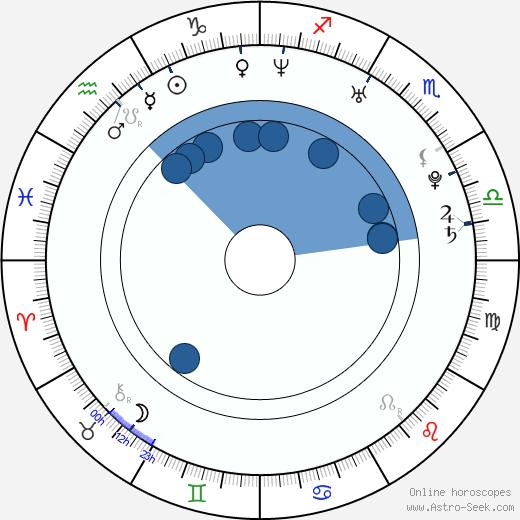 Charleene Closshey wikipedia, horoscope, astrology, instagram