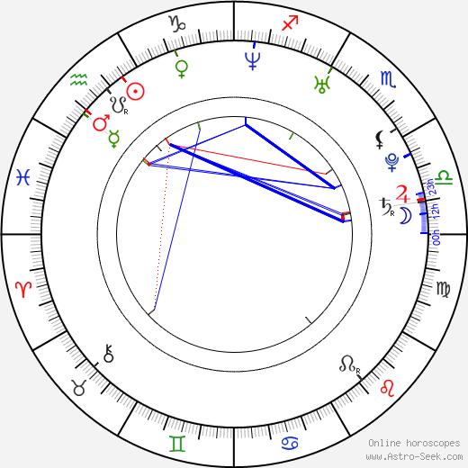 Charlie Bewley birth chart, Charlie Bewley astro natal horoscope, astrology