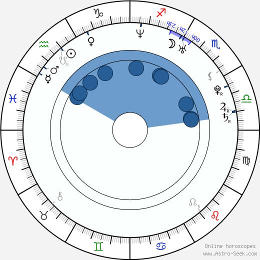 Chieko Higuchi wikipedia, horoscope, astrology, instagram