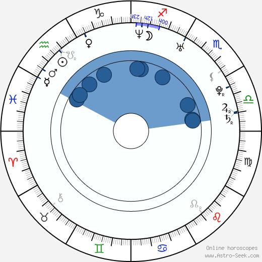 Chris McCoy wikipedia, horoscope, astrology, instagram