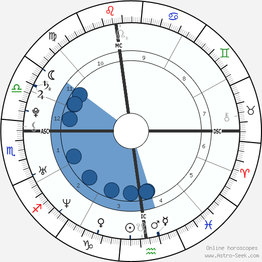 Clara Morgane wikipedia, horoscope, astrology, instagram