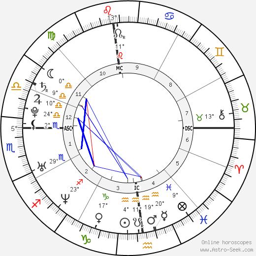 Clara Morgane birth chart, biography, wikipedia 2020, 2021