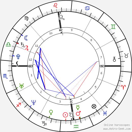 Clara Morgane birth chart, Clara Morgane astro natal horoscope, astrology