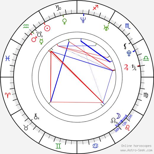 Dany Heatley tema natale, oroscopo, Dany Heatley oroscopi gratuiti, astrologia