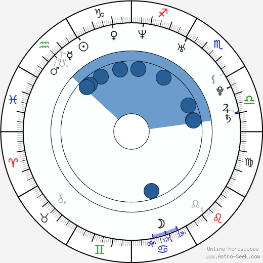 Dodo Kotman wikipedia, horoscope, astrology, instagram