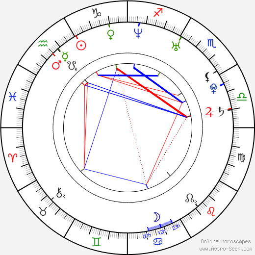 Dodo Kotman astro natal birth chart, Dodo Kotman horoscope, astrology