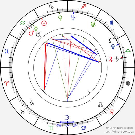 Dong-won Kang birth chart, Dong-won Kang astro natal horoscope, astrology