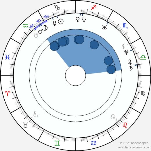 E. L. Katz wikipedia, horoscope, astrology, instagram