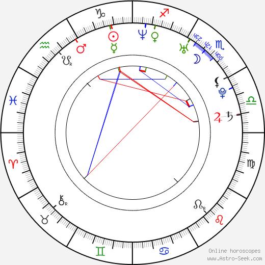 Eden Riegel astro natal birth chart, Eden Riegel horoscope, astrology