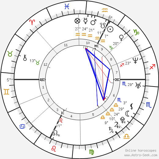 Gabriele Gallasi birth chart, biography, wikipedia 2019, 2020