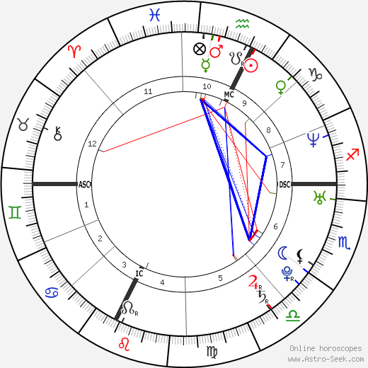 Gabriele Gallasi astro natal birth chart, Gabriele Gallasi horoscope, astrology