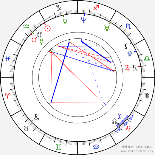 Gillian Chung astro natal birth chart, Gillian Chung horoscope, astrology