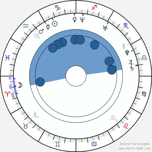 Igor Kowalik wikipedia, horoscope, astrology, instagram