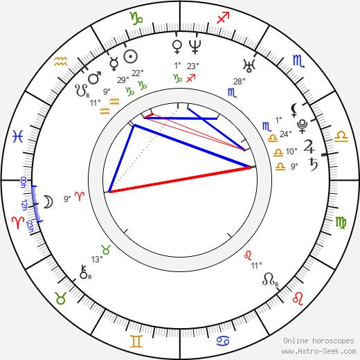 Igor Kowalik birth chart, biography, wikipedia 2018, 2019