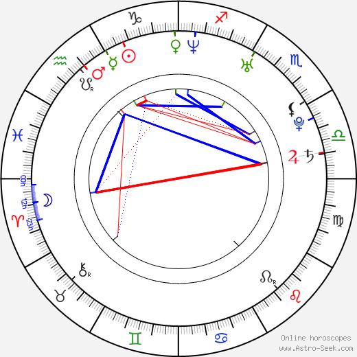 Igor Kowalik astro natal birth chart, Igor Kowalik horoscope, astrology
