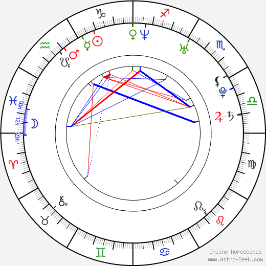 Iveta Pole astro natal birth chart, Iveta Pole horoscope, astrology