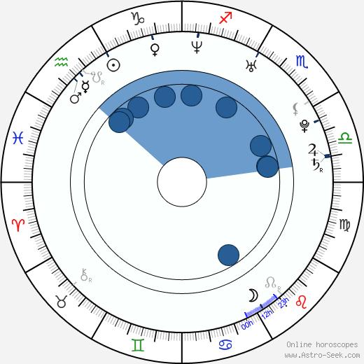 Ivonne Schönherr wikipedia, horoscope, astrology, instagram