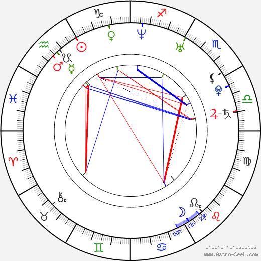 Ivonne Schönherr birth chart, Ivonne Schönherr astro natal horoscope, astrology