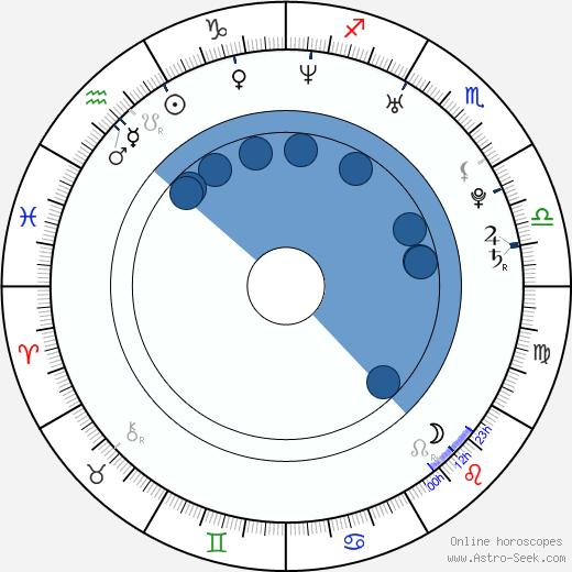 Izabella Miko wikipedia, horoscope, astrology, instagram