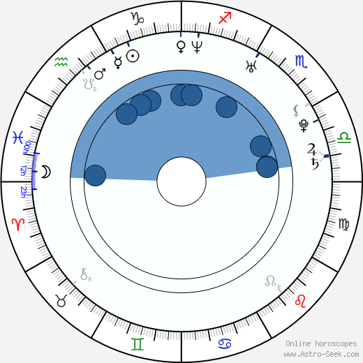 Jamelia wikipedia, horoscope, astrology, instagram