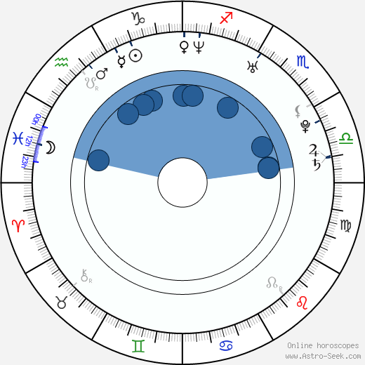 Jared Kushner wikipedia, horoscope, astrology, instagram