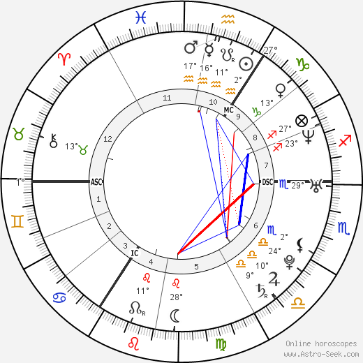 Jeannette Biedermann birth chart, biography, wikipedia 2019, 2020
