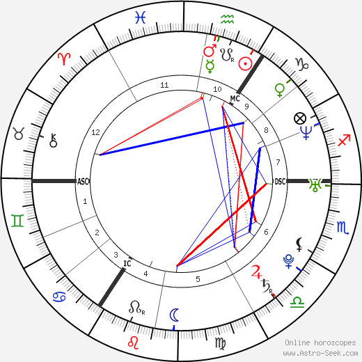 Jeannette Biedermann astro natal birth chart, Jeannette Biedermann horoscope, astrology