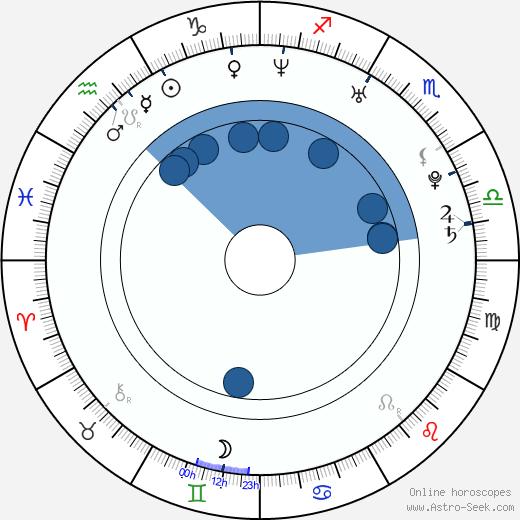 Jenni Banerjee wikipedia, horoscope, astrology, instagram