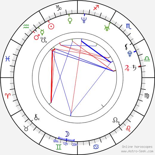 Jenni Banerjee astro natal birth chart, Jenni Banerjee horoscope, astrology