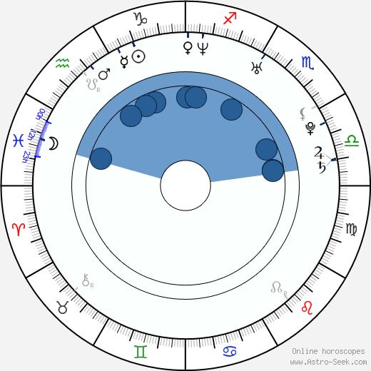 Jennifer Cudnik wikipedia, horoscope, astrology, instagram