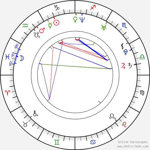 Jennifer Cudnik birth chart, Jennifer Cudnik astro natal horoscope, astrology