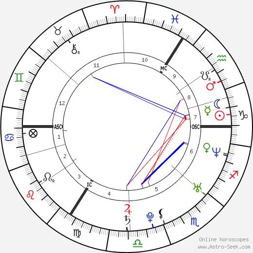 Jérémie Renier birth chart, Jérémie Renier astro natal horoscope, astrology