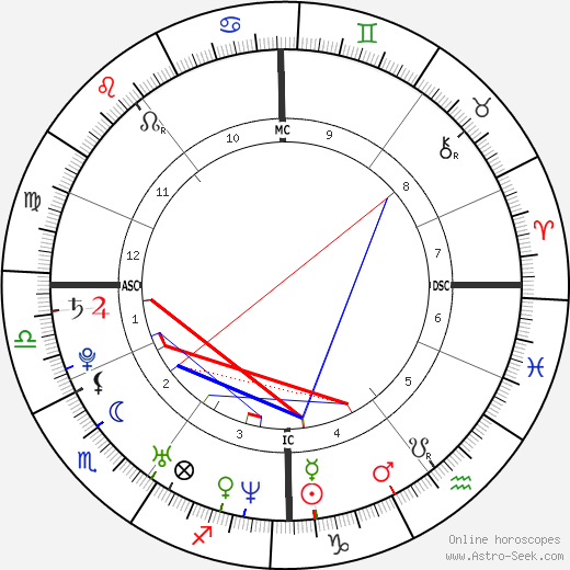 Джонас Армстронг Jonas Armstrong день рождения гороскоп, Jonas Armstrong Натальная карта онлайн