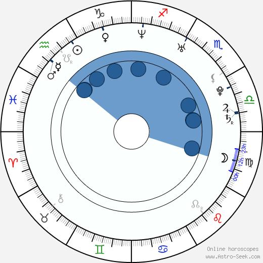 Julia Jones wikipedia, horoscope, astrology, instagram