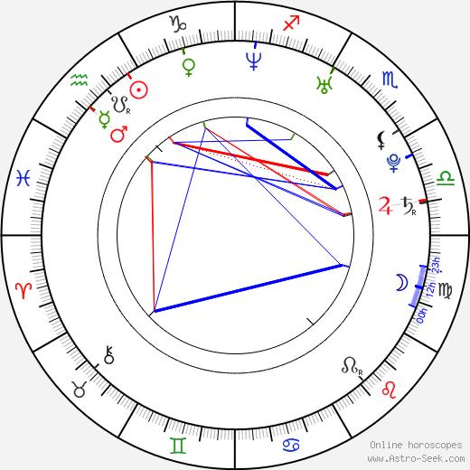 Джулия (актриса) Джонс Julia Jones день рождения гороскоп, Julia Jones Натальная карта онлайн
